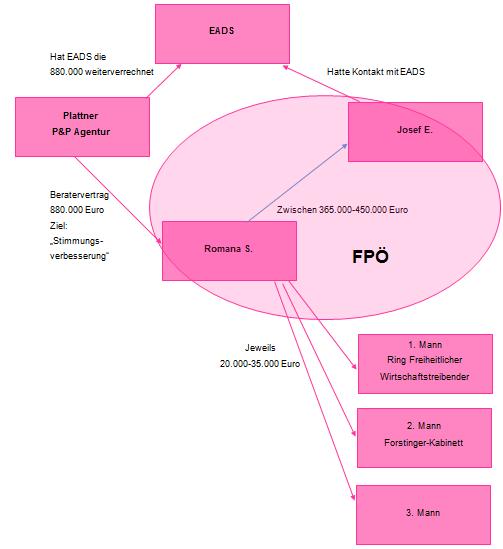 Zahlungsnetzwerk im FPÖ-Umfeld